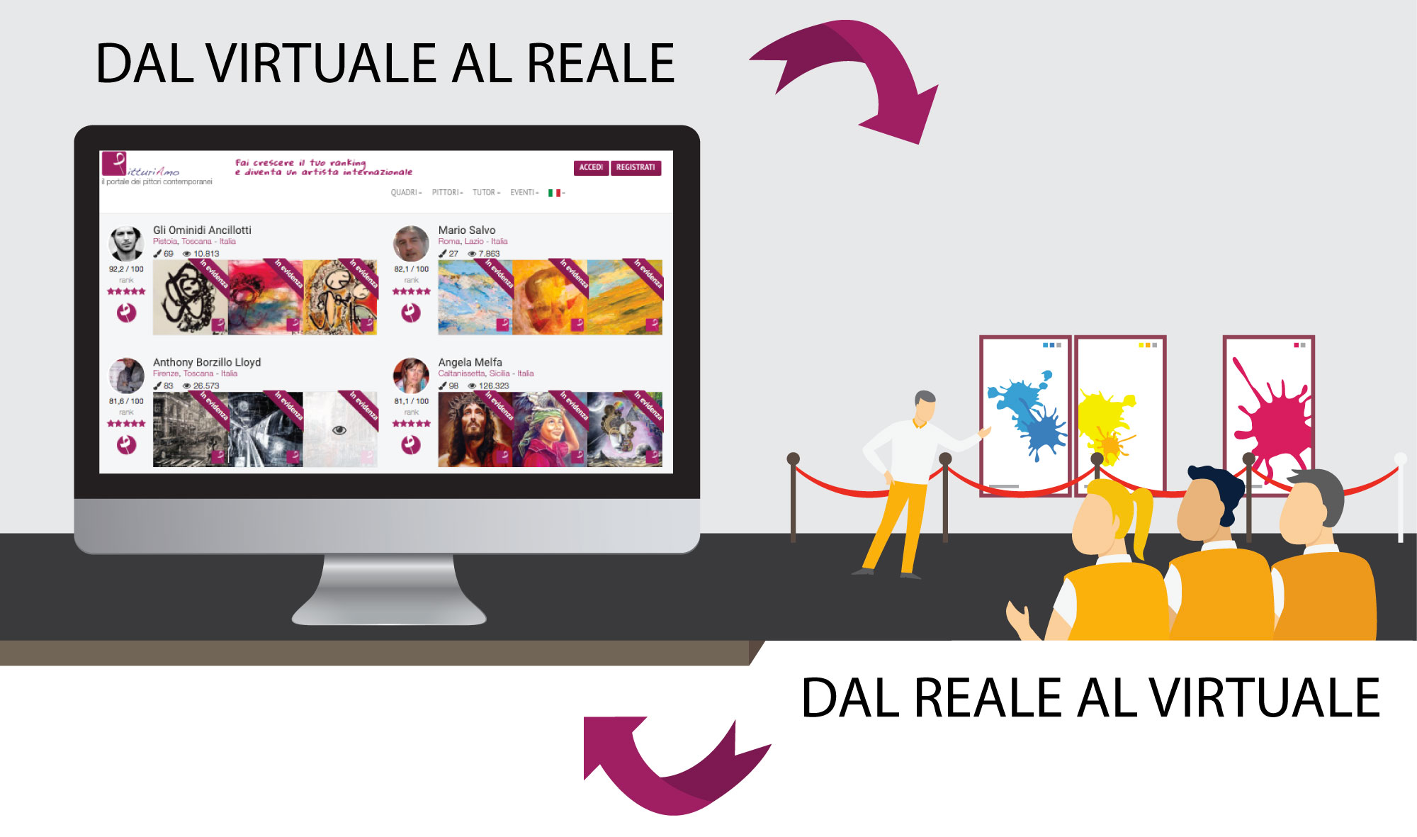"""PitturiAmo ti propone un servizio a 360° e promuove la tua arte sul web, attraverso tutti i canali virtuali e social, tramite pubblicazioni cartacee come la rivista ExpoArt ed il catalogo d'arte """"120 quadri e qualcuno in più"""" e ti permetterà di esporre i tuoi quadri dal vivo nella galleria d'arte di Roma """"Area CONTESA Arte""""."""
